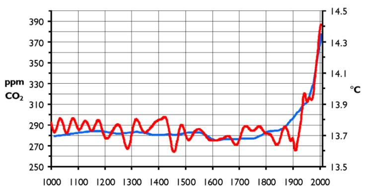 CO2_Temp